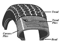 Disegno schematico della struttura radiale