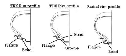Disegno schematico di un cerchio TRX/TDX/Radiale