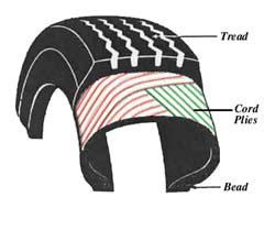 Schema di una struttura a tessile